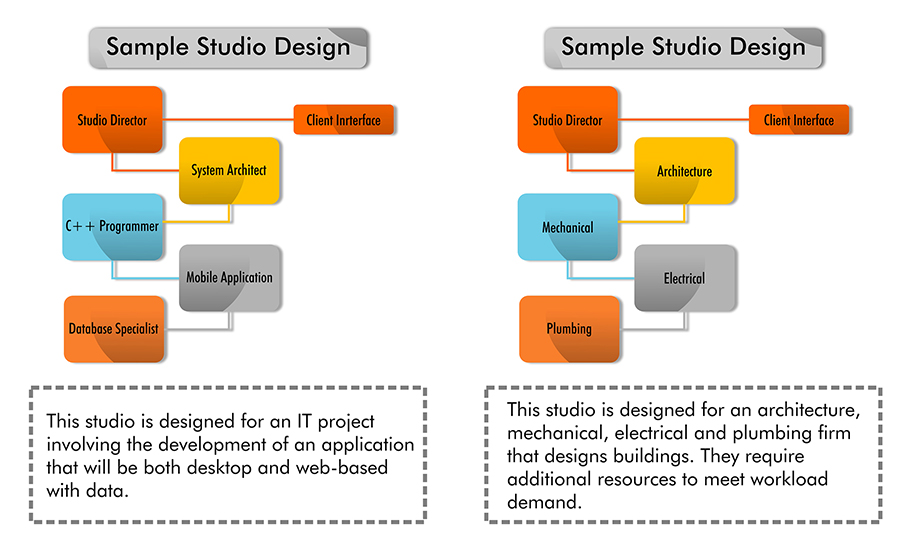 Studio Design Graph