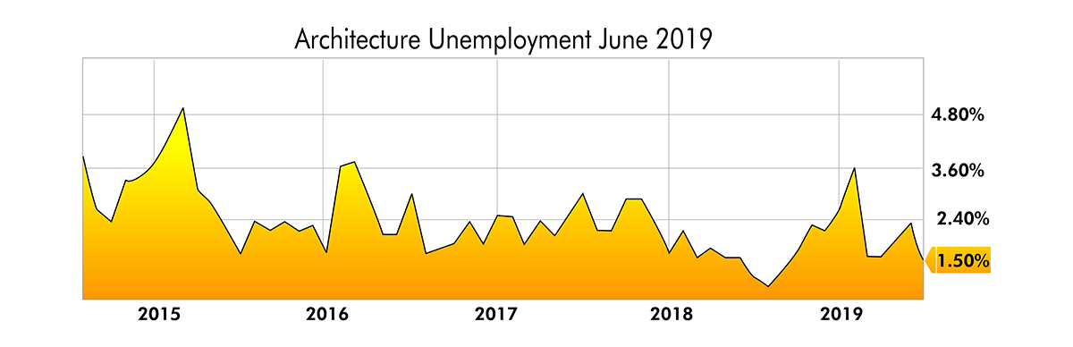 Architecture Unemployment June - 2019